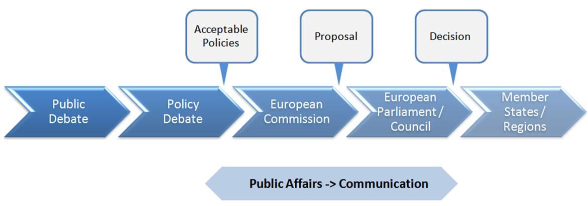 EU decision making process